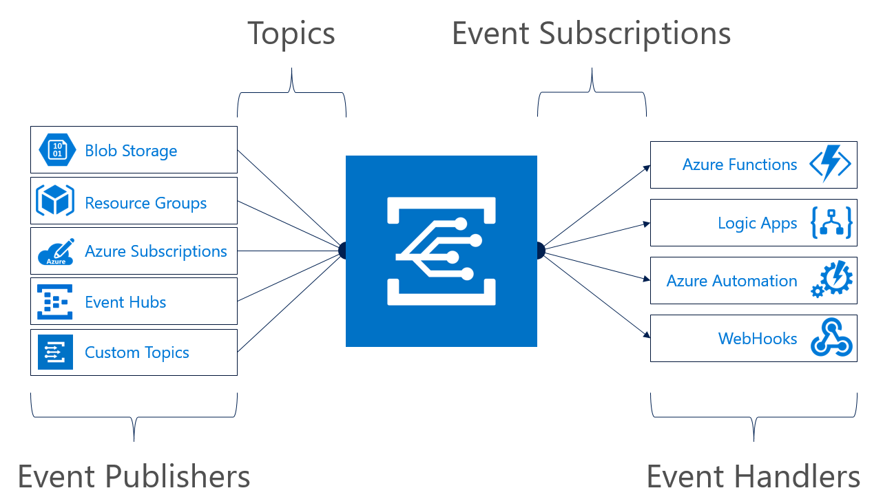 Sending custom events to Azure Event Grid